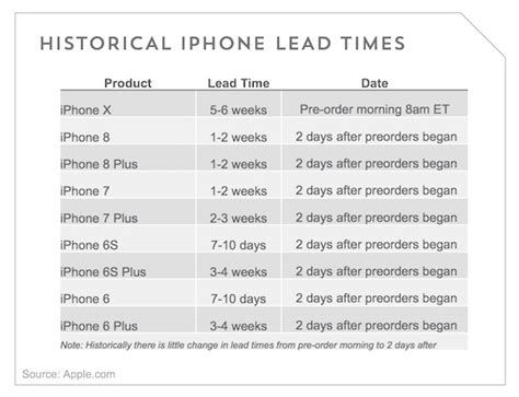 Here's How Quickly iPhone X Pre-Orders Were Sold Out In