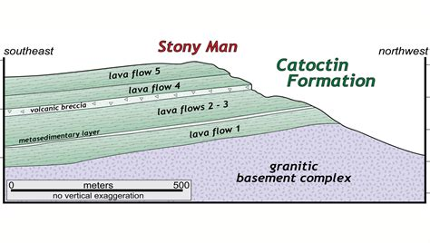 Virginia is for Lavas- The Catoctin Formation - The
