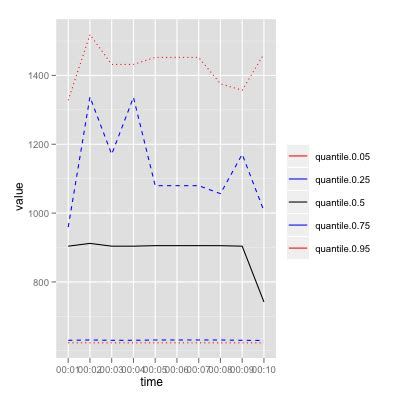 R: Plot a time series with quantiles using ggplot2 - Stack