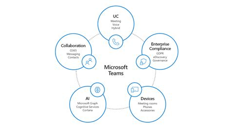 Innovations and opportunities with Microsoft Teams - US