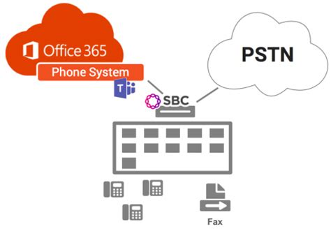 Direct Routing for Microsoft Teams - SIP connectivity for