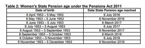 New state pension age: when will you retire? | This is Money